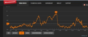 Vansbro Marathon höjd